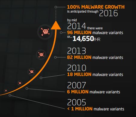 history of malware