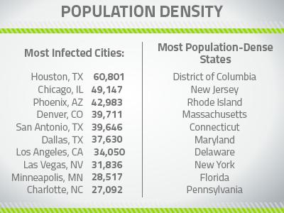 riskiest_citiesstates_body-image2_400x300