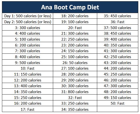 dieta 13 zile forum
