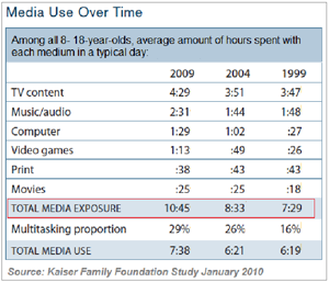 Media-Use-Over-Time