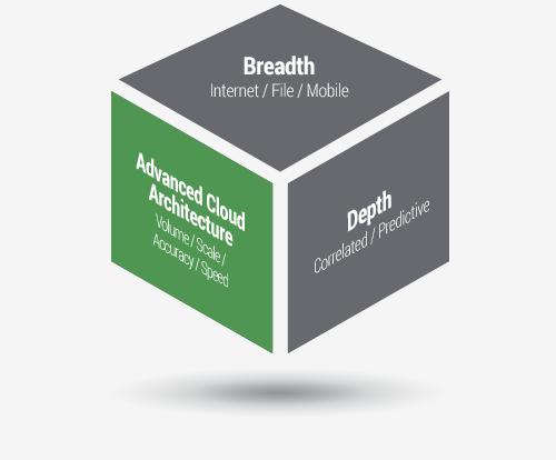 Fortschrittliche Cloud-Architektur