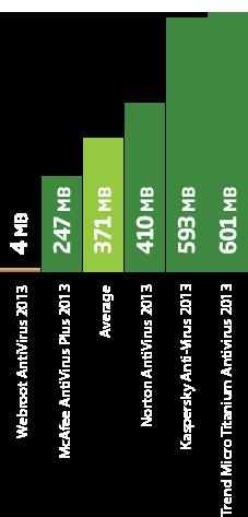 インストールサイズのグラフ