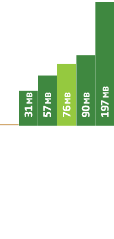 ウェブルートメモリー使用量グラフ
