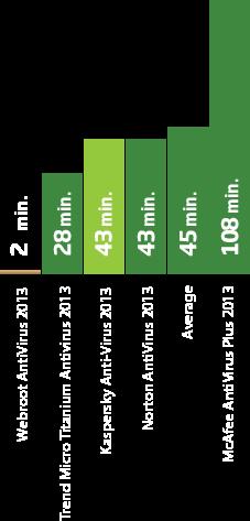 定期スキャン所用時間グラフ