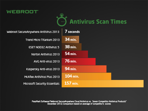 TIL Webroot makes an antivirus specifically for gamers : pcmasterrace