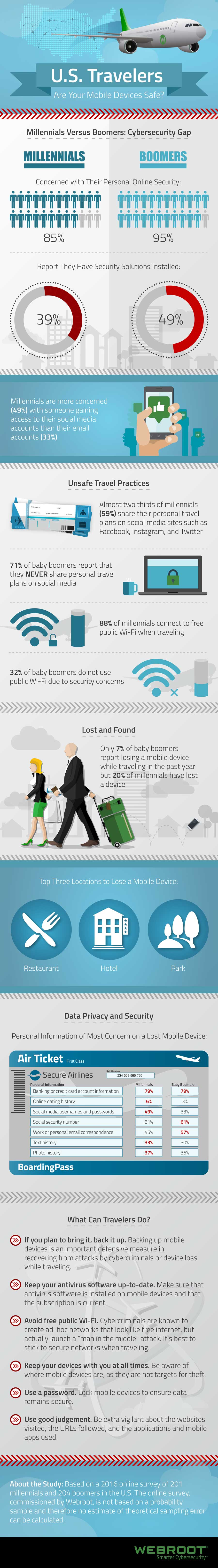 BYOD security - infographic