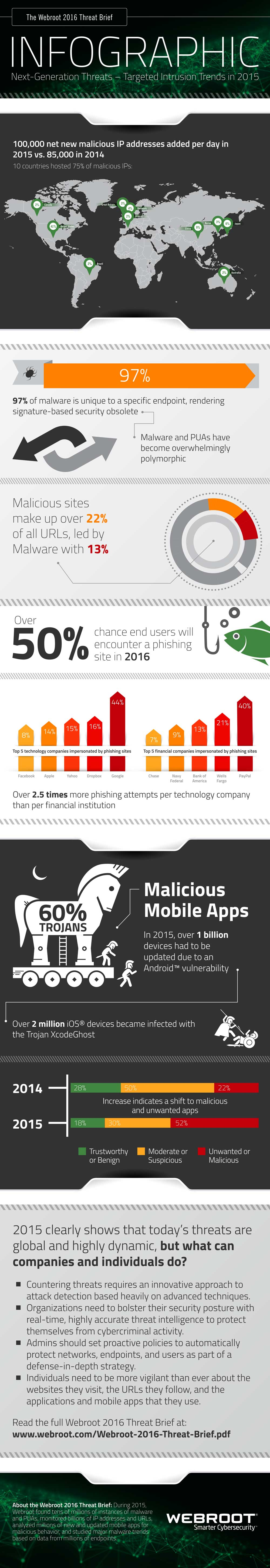 The Webroot 2016 Threat Brief - infographic