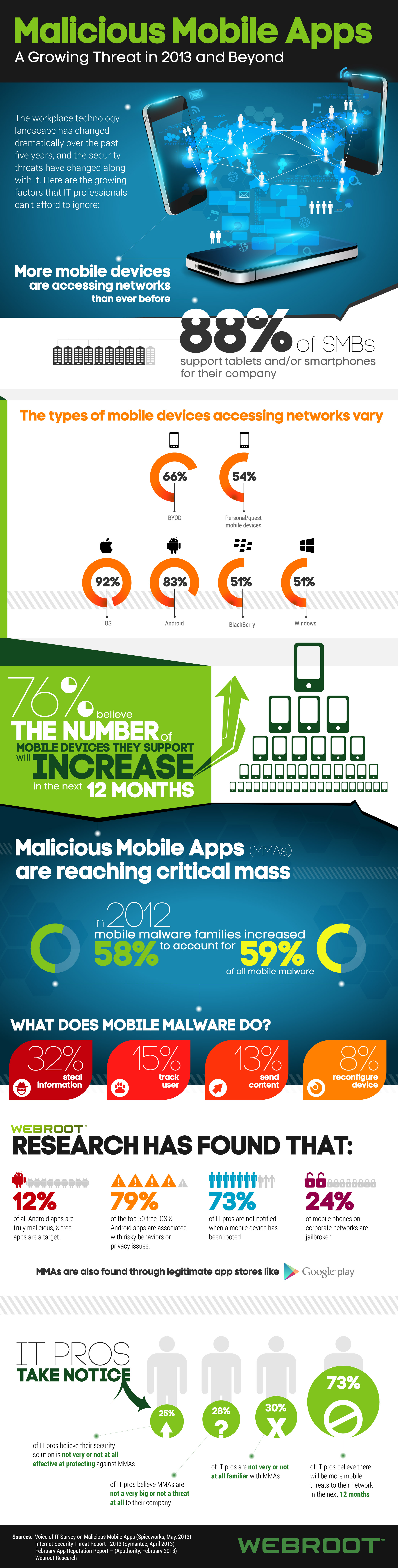 Malicious Mobile Apps - infographic