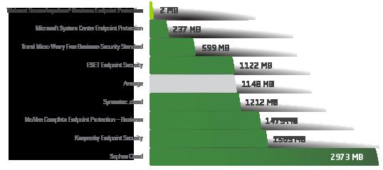 Tabellenansicht