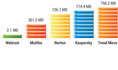 Webroot benötigt 143x weniger Festplattenspeicher als der nächste Wettbewerber.
