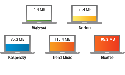 Webroot nutzt während des Systemleerlaufs 11x weniger Computerspeicher als die nächsten Wettbewerber.