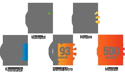 Webroot-beveiliging is in 5 seconden gereed voor gebruik
