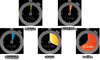 Mit 1 Minute und 12 Sekunden sind die geplanten Scans von Webroot am schnellsten.