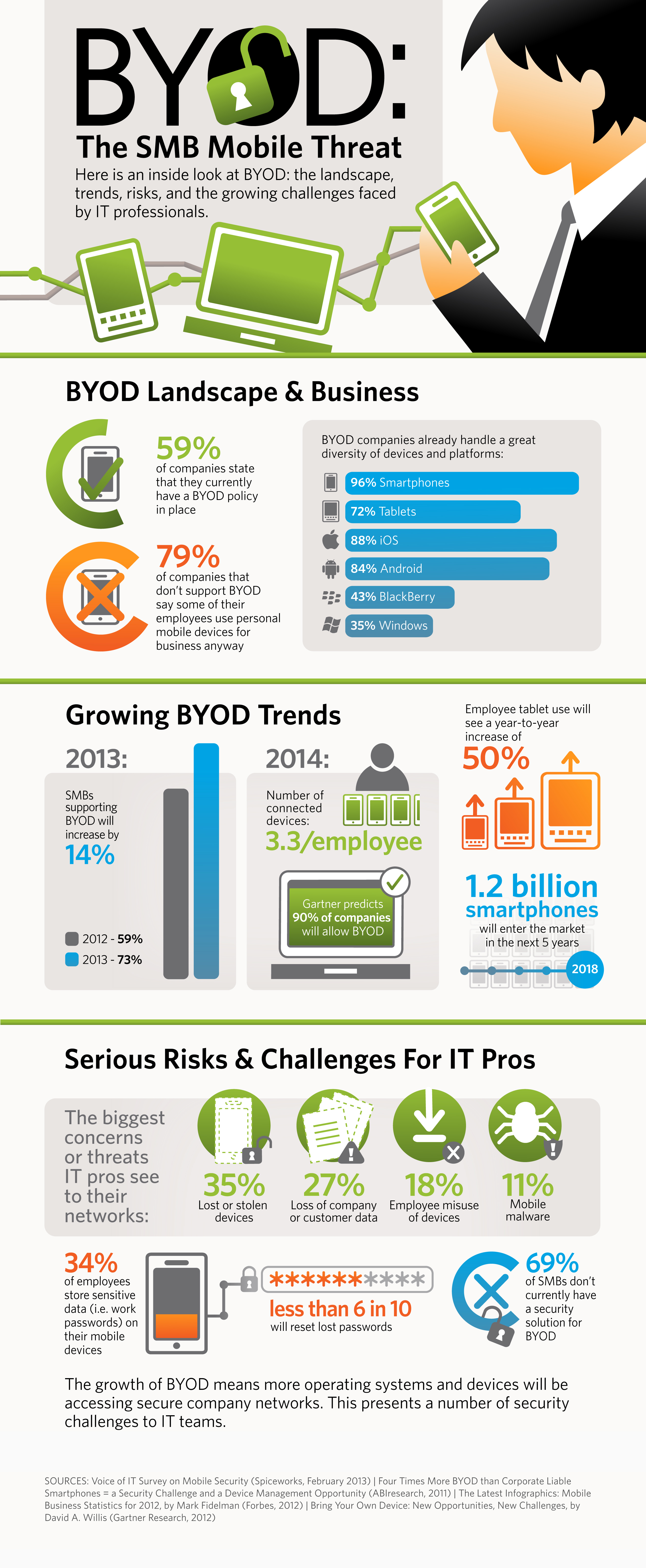 BYOD SMB Mobile Threat - infographic