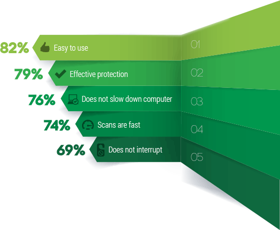 Top 5 reasons customers recommend Webroot