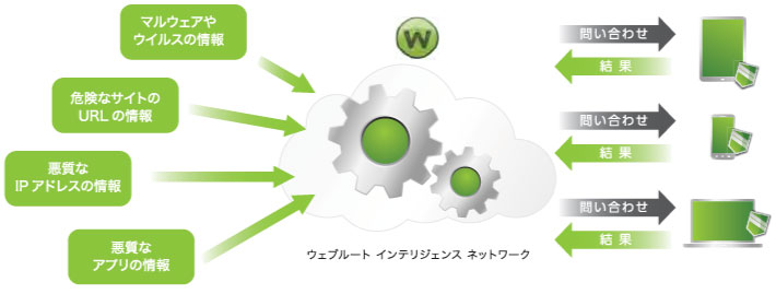 Why Webroot Diagram