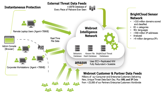 Webroot Security Solutions Cloud Diagramm