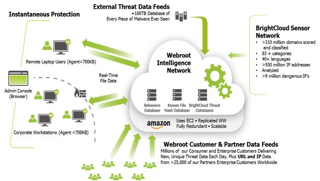 Diagrama de nube de las soluciones de seguridad de Webroot